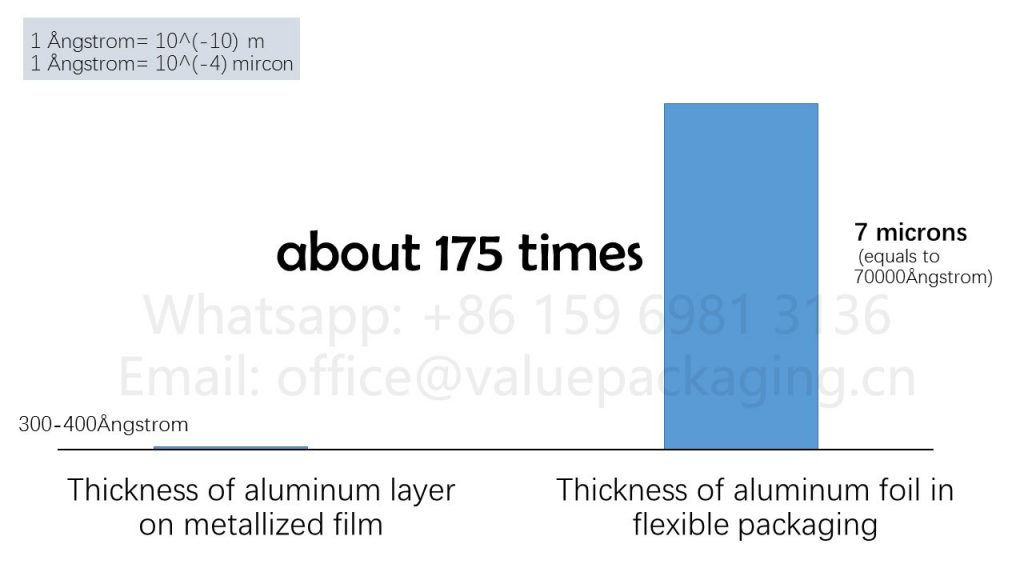 Thickness-comparison-for-aluminum-layer-on-metallized-film-and-aluminum-foil