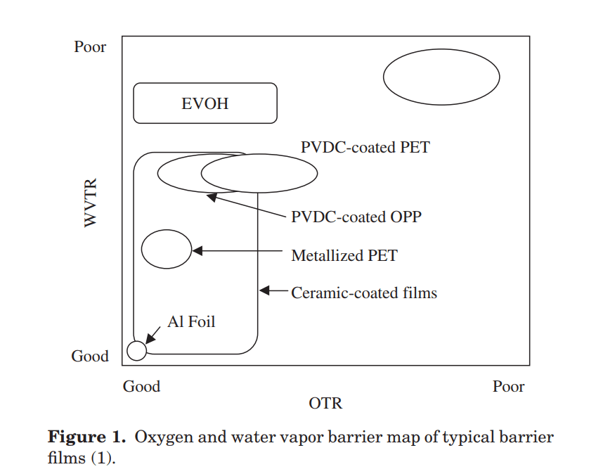oxygen-and-water-vapor-barrier-map-of-typical-barrier-films
