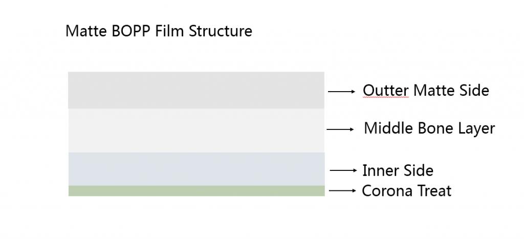 matte-BOPP-Film-structure
