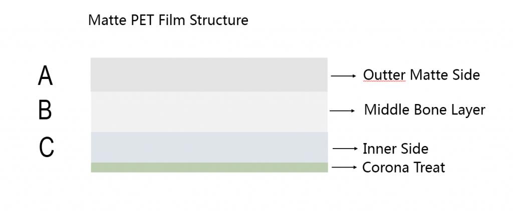 matte-PET-film-structure