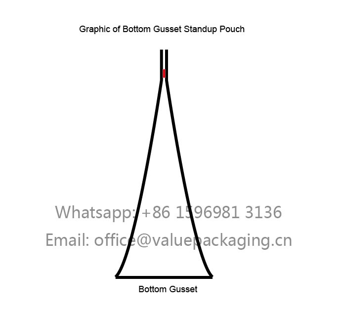 graphic-of-bottom-gusset-standup-pouch