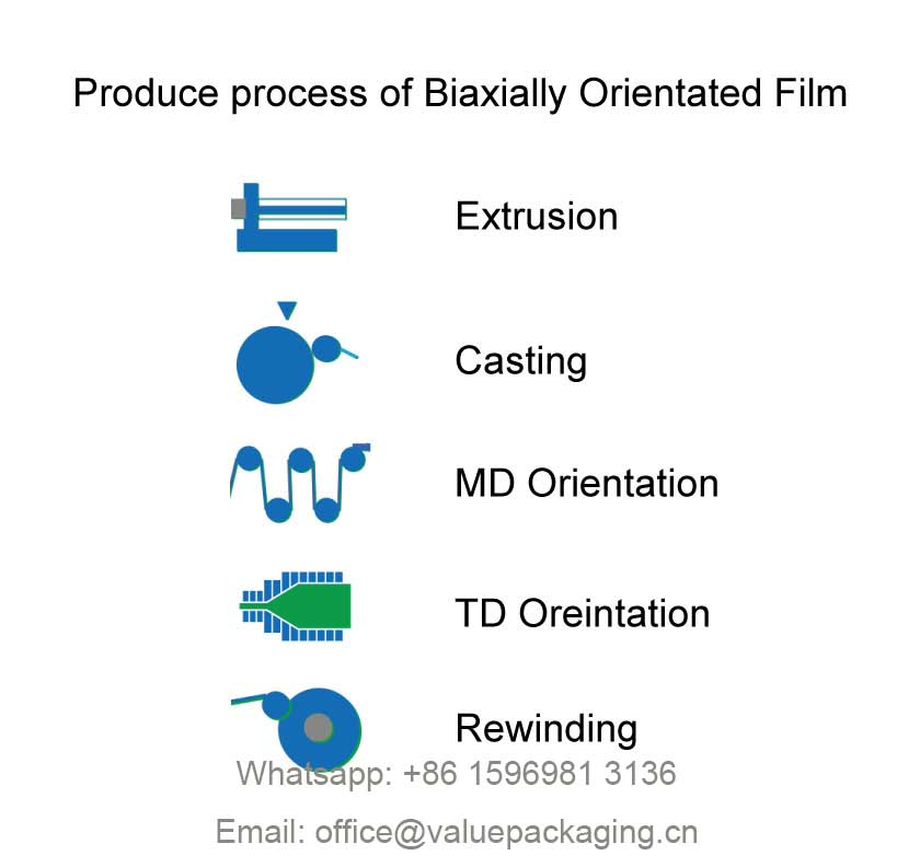 Produce-process-for-biaxially-orientated-film