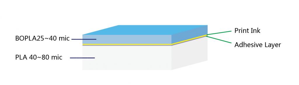 BOPLA-PLA-compostable-foil-structure